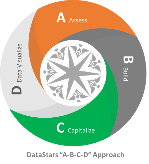 https://data-stars.com/wp-content/uploads/2020/12/DS_ABCD-Approach.png